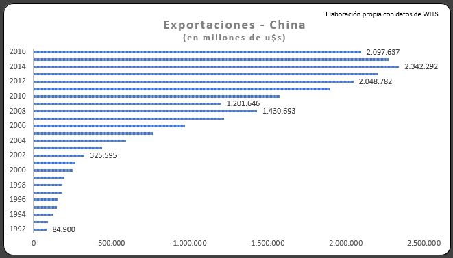 1 Exportaciones
