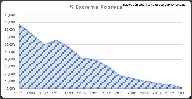 3 Extrema Pobreza