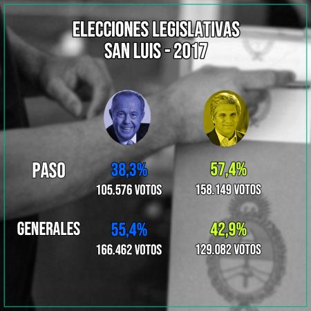 Elecciones San Luis 2017