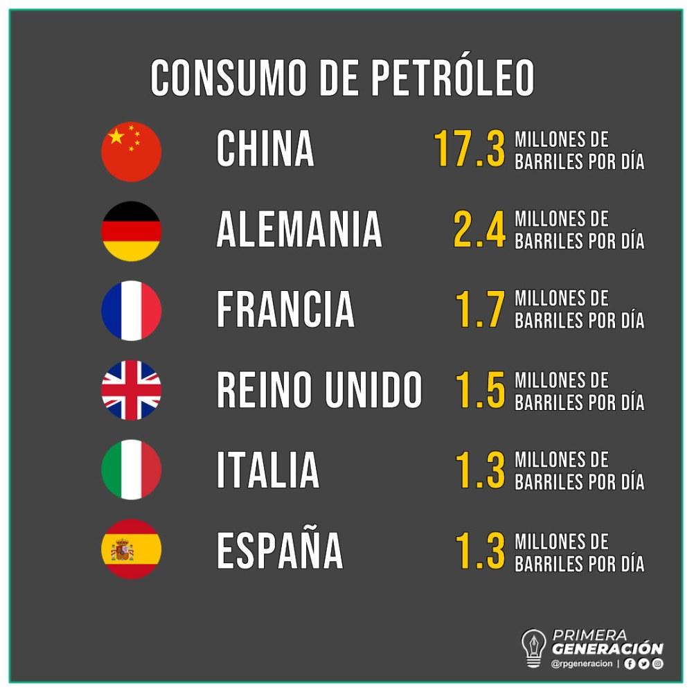 Consumo Petroleo