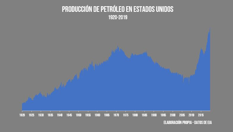 Produccion de Petroleo EEUU